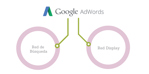 Diferencia entre la red de búsqueda de google y red display