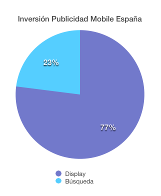 Inversión en Publicidad móvil en España