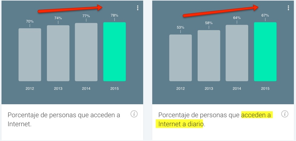 Acceso a Internet en España