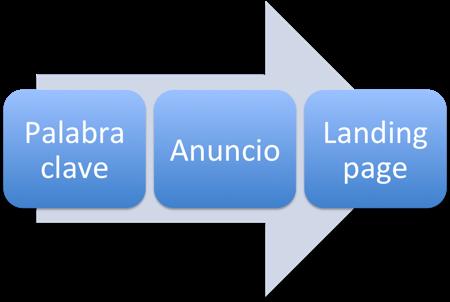 como lograr la relevancia en adwords